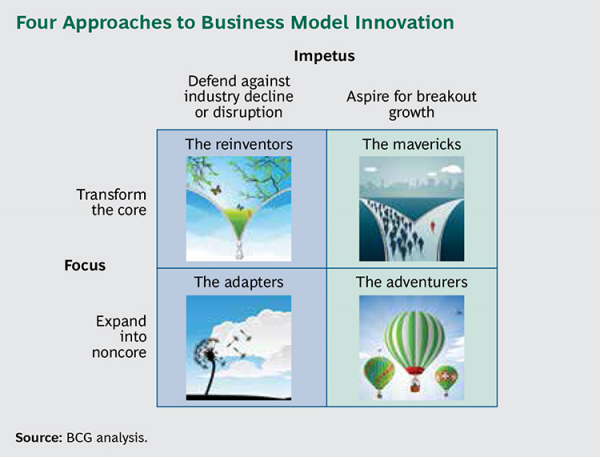Approaches to Business Model Innovation