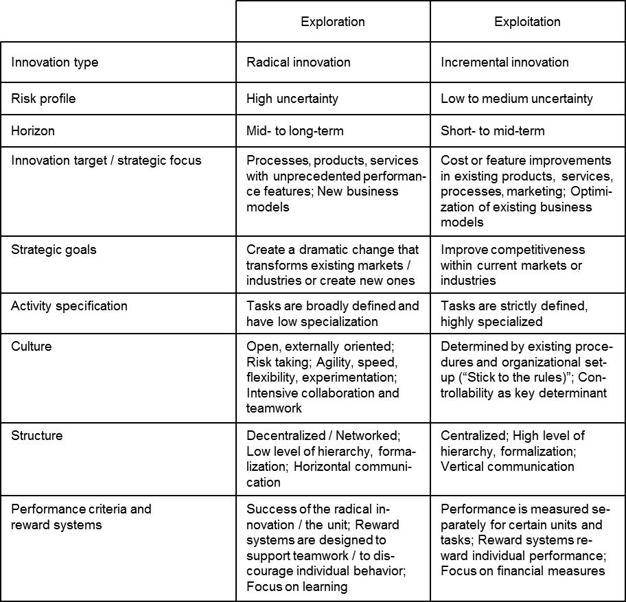 Exploration_exploitation