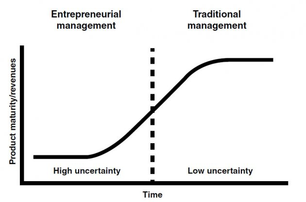 Traditional vs. Entrepreneurial Management