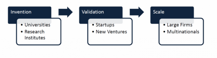 Innovation-Value-Chain