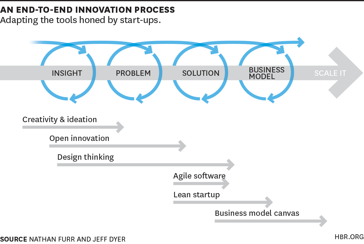 Integrated Innovation Process