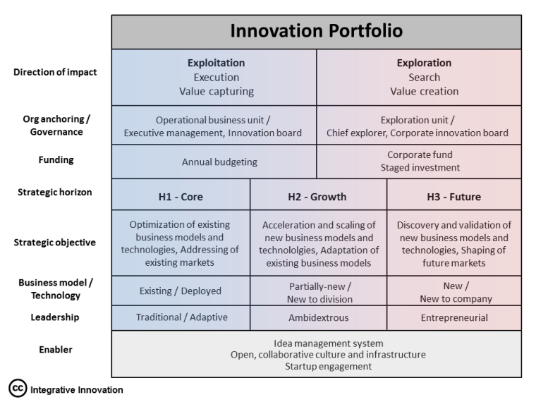 integrative-innovation-model