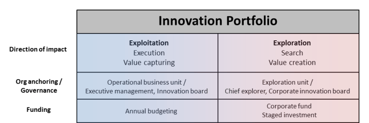 integrative-innovation-model-premises