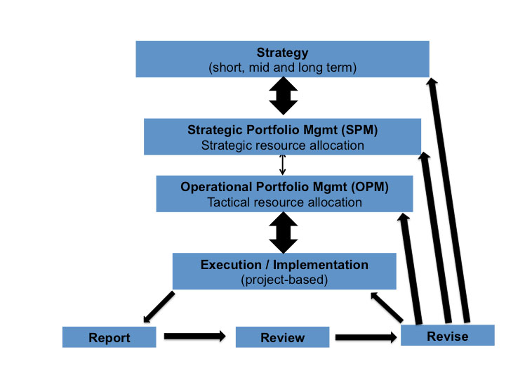 Operational Portfolio Management