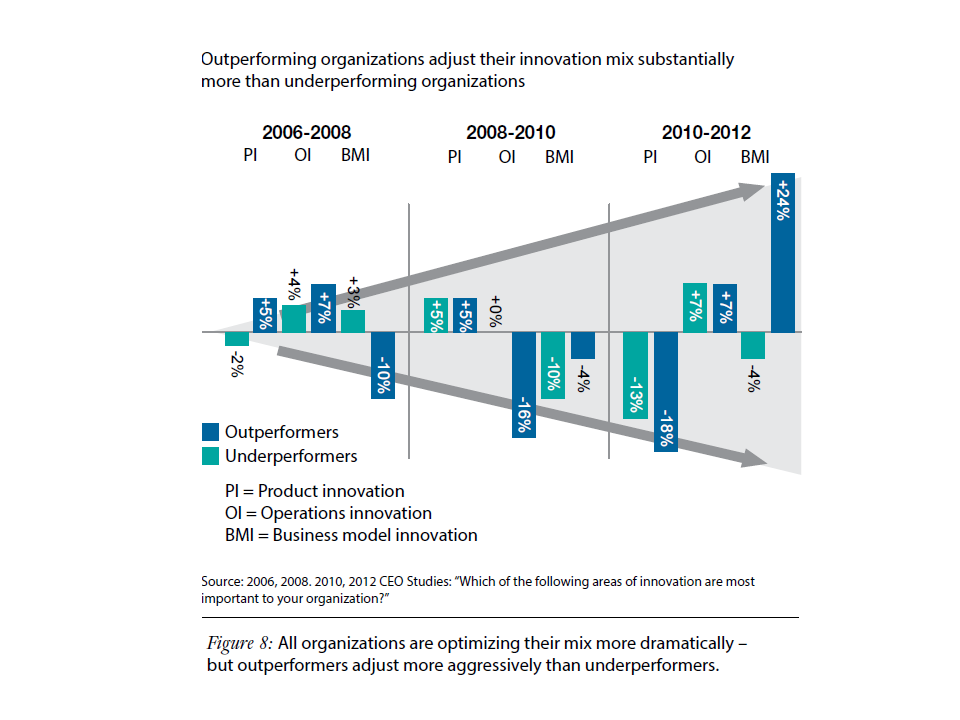 Outperformer Innovation Portfolio