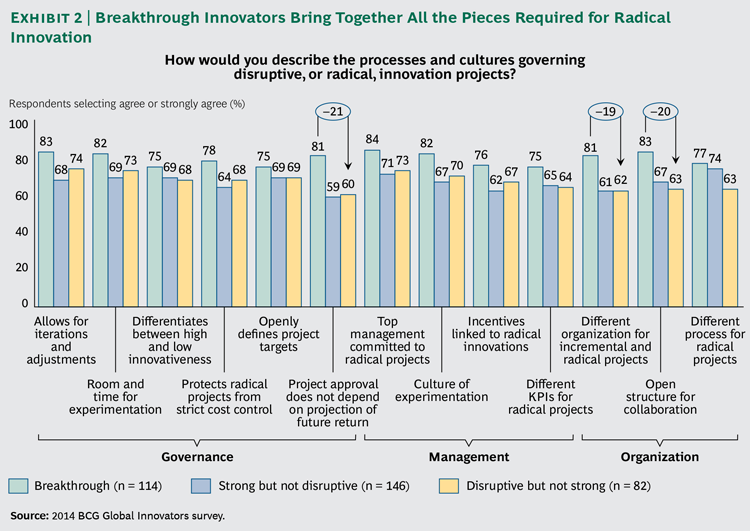 Requirements for Breakthrough Innovation