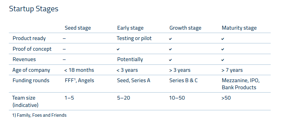 startup-stages