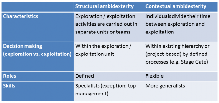 Structural vs Contextual Ambidexterity