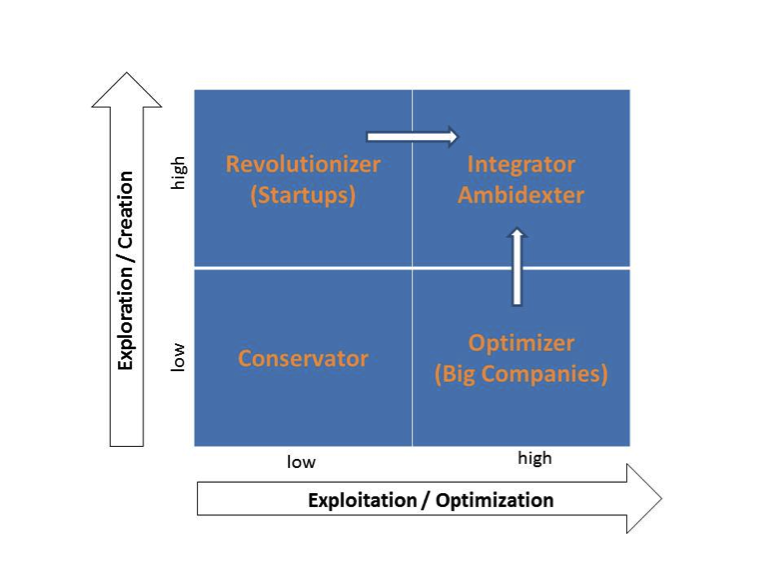 Integrative Innovation Framework