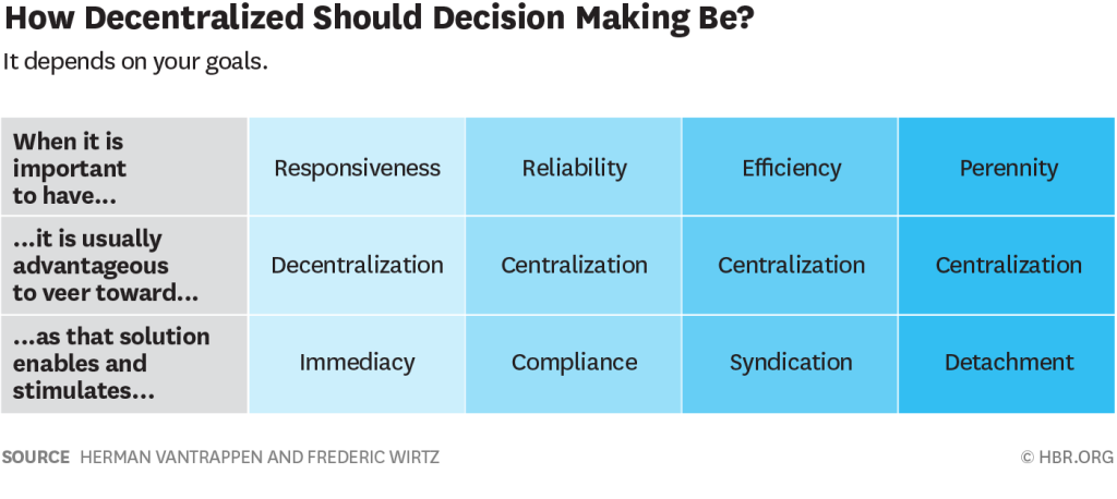 Technology Management Decisions: Centralizing Vs. Decentralizing Innovation